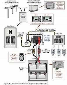 exle of magnum inverter grid connected solar battery backup generator installation solar