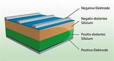 wie funktionieren solarzellen solaranlagen solar photovoltaik elektro schliecker