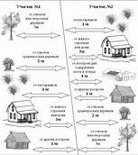 нормы размещения строений на земельном участке ижс в россии 2019