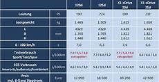 Bmw 125d Technische Daten - vergleich bmw x1 mit einser size matters