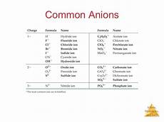 ch 2 atoms molecules ions