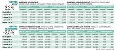Les Prix De L Immobilier 224 Nantes 44000 Challenges Fr