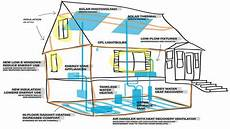 energy efficient home designs zero energy home plans energy efficient home designs