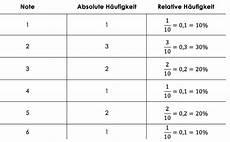 median mittelwert und h 228 ufigkeiten studyhelp