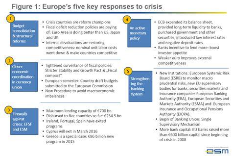 2008 Financial Crisis Summary