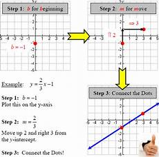 graphing linear equations slope intercept two intercepts