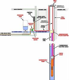 repairs and service for well water systems and geothermal systems leuthner well mn