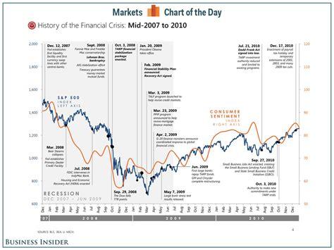 Financial Crisis History