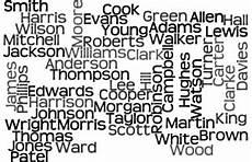 Englische Nachnamen Liste Und Bedeutung