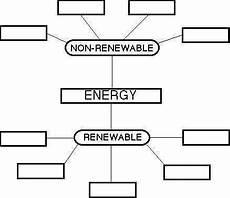energy worksheets homeschooldressage