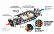 What Is Cadillac Converter catalytic converter cars