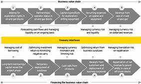 Value Chain For Banking Industry