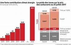 diesel 30 centimes de taxe en plus d ici 224 2022