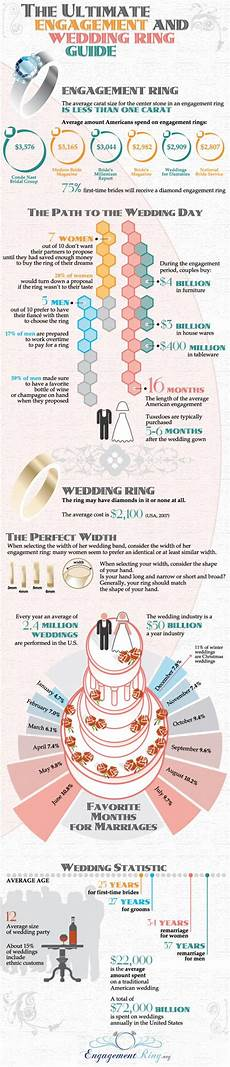 everything you need to know about weddings in 14 infographics scribblelive