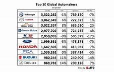 top 10 constructeur automobile 2017 mercedes sort psa du top 10 des constructeurs auto