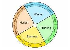 Malvorlagen Jahreszeiten Lernen Jahr Monate Tage Jahreszeiten Kalender Lernen