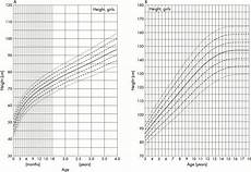 Apeg Growth Charts Growth Charts For Down S Syndrome From Birth To 18 Years