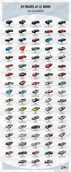 Here S Every Car To Win At Le Mans On One Cool