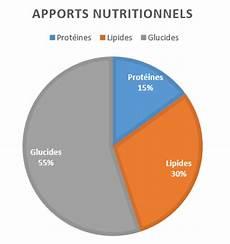 Alimentation Sportive Chiffres Et Exemples Triman