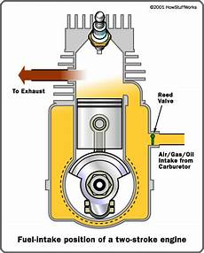 2 stroke engine diagram intake rwshen just another site