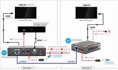 Hdc6l Hdmi Single Cat6 Extender Looping Hdmi Out Edid