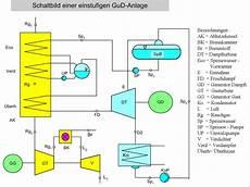 gas und dfturbinen kraftwerk