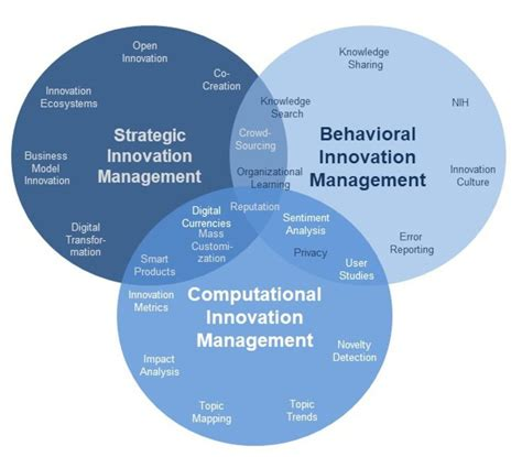 Innovation Management Examples