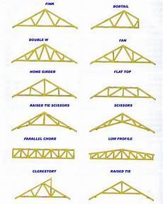 roof truss design