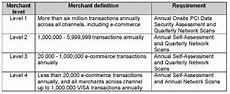 Pci Chart Pci Dss Compliance Basics