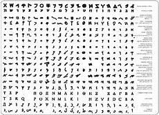 significato lettere alfabeto ebraico antico cerca con fonti varie
