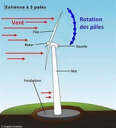 éolienne particulier prix alternateur d 233 finition les alternateurs alternateur d