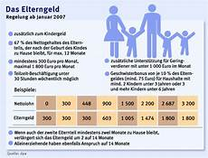 geschichte elterngeld in deutschland familienpolitik