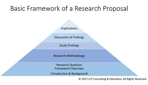 How To Build A Theoretical Framework