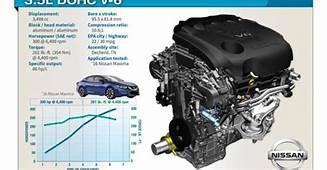 Nissan's VQ V 6 Engine Makes A Comeback On Wards 10 Best