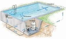 schwimmbad im garten bauen bildergebnis f 252 r pool selber bauen beton pool pool