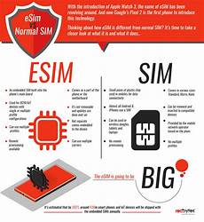 esim carriers everything you need to know about esim cards redbytes