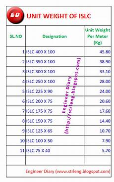 unit weight of islc engineer diary