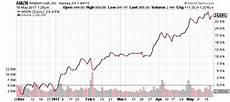 amazon stock split potential when will amzn stock split in 2018 tradinggods net