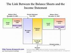 balance sheet and income statement diagram