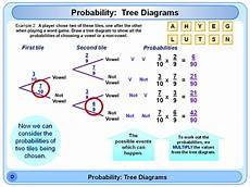probability diagram worksheets 5746 sles maths mental starters powerpoint resources for teachers