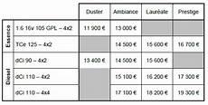 dacia duster diesel prix dacia sandero diesel prix neuf