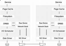 drbd administration guide suse linux enterprise high