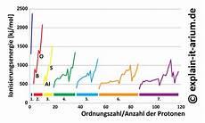 ionisierungsenergie explain it arium