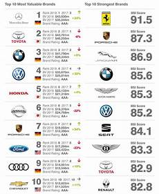 Mercedes Is 2018 S Most Valuable Car Brand