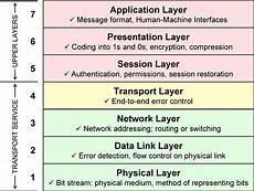 networking fundamentals theassyrianblog