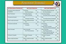 pencatatan persediaan periodik dan perpetual contoh transaksi