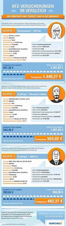 Kfz Versicherung Vergleich Bis Zu 850 Sparen Bei Der