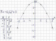 quadratische funktionen zeichnen und parabeln