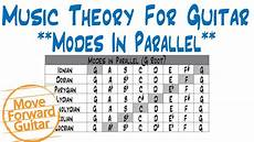 guitar scales and modes theory for guitar major scale modes in parallel
