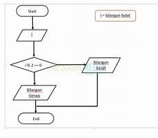5 Cara Membuat Flowchart Di Microsoft Word Untuk Pemula